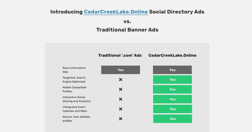 LakeView 360 Virtual Tours enable Cedar Creek Area businesses to engage better with customers 3 2 1 CedarCreekLake.Online
